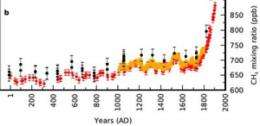 Methane emissions can be traced back to Roman times