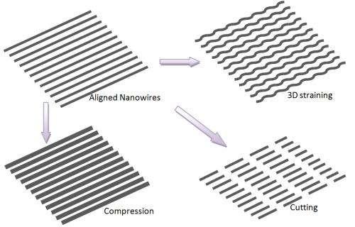 'Nano machine shop' shapes nanowires, ultrathin films