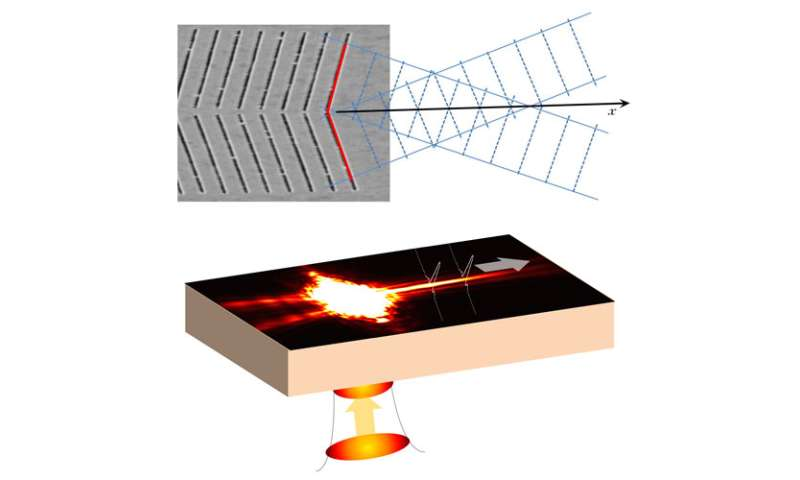 Needle beam could eliminate signal loss in on-chip optics
