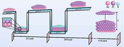 New atomic-layer electrodeposition method yields surprising results