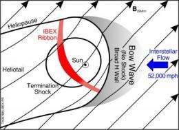 New IBEX data show heliosphere's long-theorized bow shock does not exist