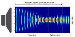 New metamaterials device focuses sound waves like a camera lens