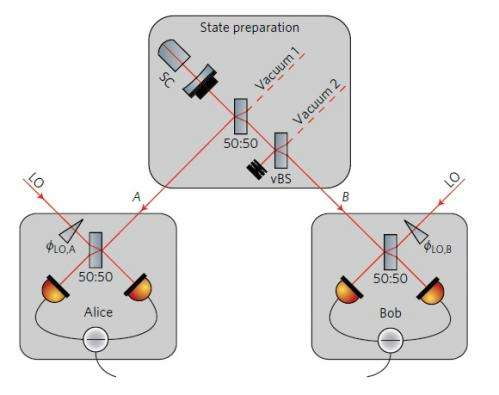 Physicists experimentally demonstrate one-way quantum steering