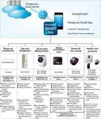 Panasonic hands control of home appliances to Android phones