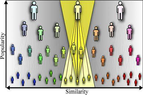 Popularity versus similarity: A balance that predicts network growth