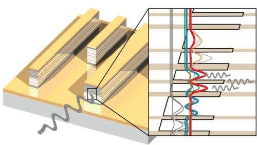 Powering lasers through heat