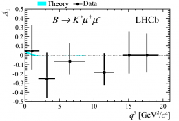 Puzzling asymmetries in B decays hint at deviations from the Standard Model