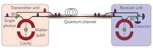 Quantum communication without entanglement could perform faster than previously thought possible