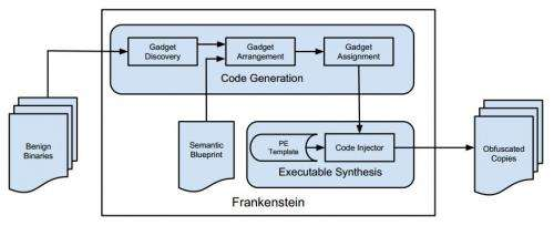 Researchers create 'Frankenstein' malware made up of common gadgets