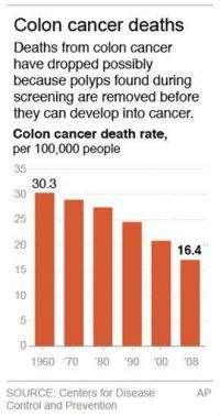 Study: Colonoscopy cuts colon cancer death risk (AP)