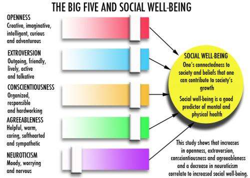 Study links personality changes to changes in social well-being