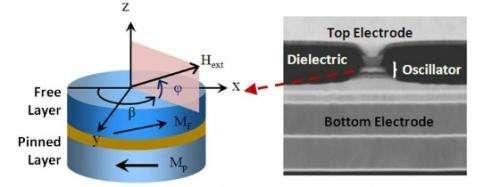 Team develops world's most powerful nanoscale microwave oscillators