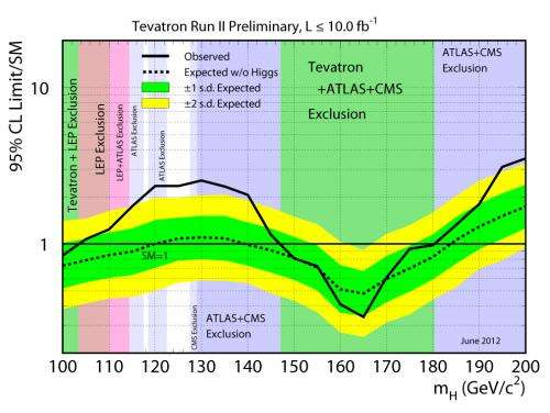 Tevatron scientists announce their final results on the Higgs particle