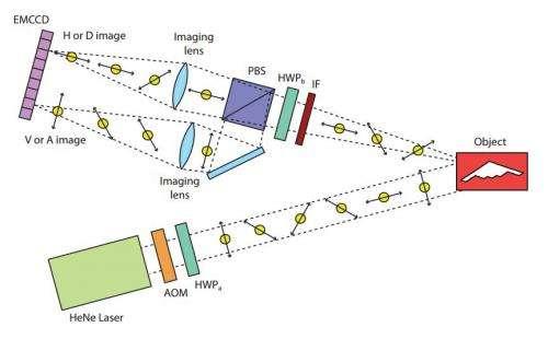 Researchers use quantum properties to create jammer-proof radar