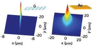 Theoretical calculations show graphene's potential for controlling nanoscale light propagation on a chip