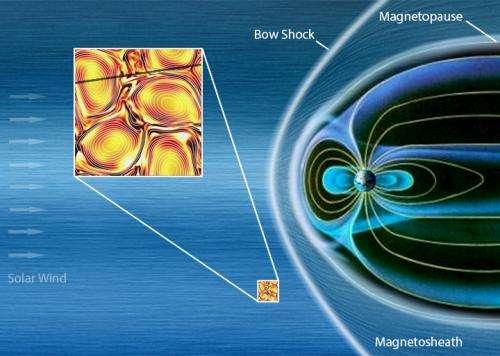 The solar wind is swirly