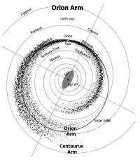 The stellar superhighway in the Milky Way