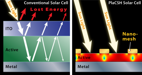 Tiny structure gives big boost to solar power
