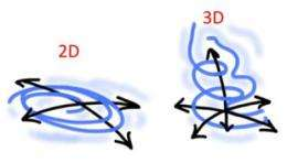 Turbulent flows in 2D can be calculated in new model