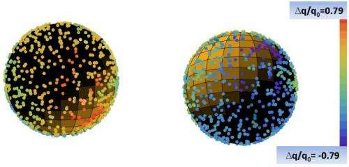 New evidence for a preferred direction in spacetime challenges the cosmological principle