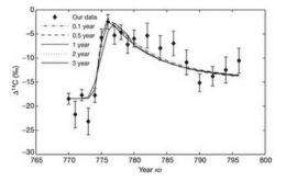 Astrophysicists suggest solar flare could explain carbon-14 bump in AD 774