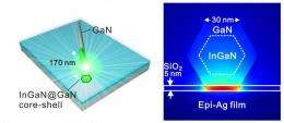 World's smallest semiconductor laser created by University of Texas scientists