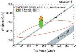 World's best measurement of W boson mass tests Standard Model, Higgs boson limits