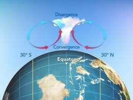 Worldwide water in the balance
