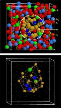 It's elemental: Accurate analysis of Earth's core with molecular dynamics simulation