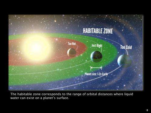 Astronomers answer key question: How common are habitable planets?