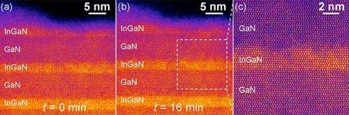 Atomic-scale investigations solve key puzzle of LED efficiency