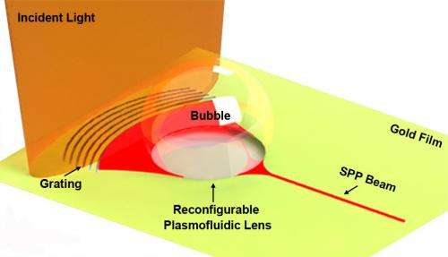 Bubbles are the new lenses for nanoscale light beams