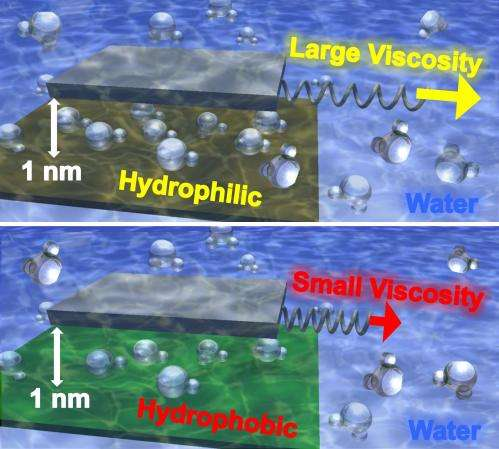 Container's material properties affect the viscosity of water at the nanoscale