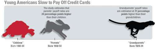 Credit card debt: Younger people borrow more heavily and repay more slowly