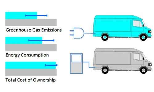 Diesel or electric? Study offers advice for owners of urban delivery truck fleets