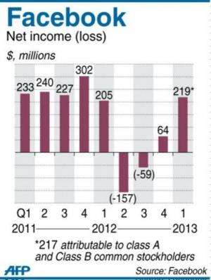 Graphic charting net quarterly income for Facebook since 2011