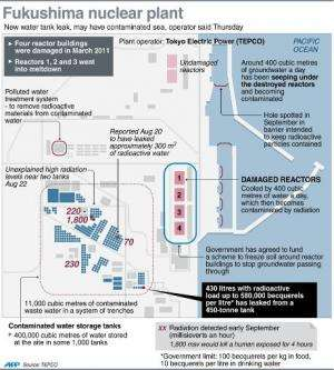 Graphic locating the site of a water storage tank at the Fukushima nuclear plant, where a new leak has been discovered