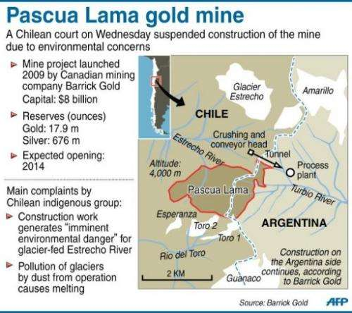 Graphic on the Pascua Lama mine that straddles the Chile-Argentina border at an altitude of 4,000 metres