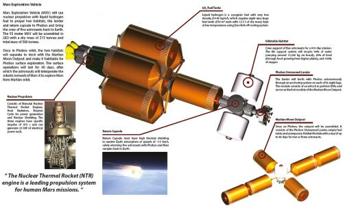 How astronauts can explore the Martian moon Phobos