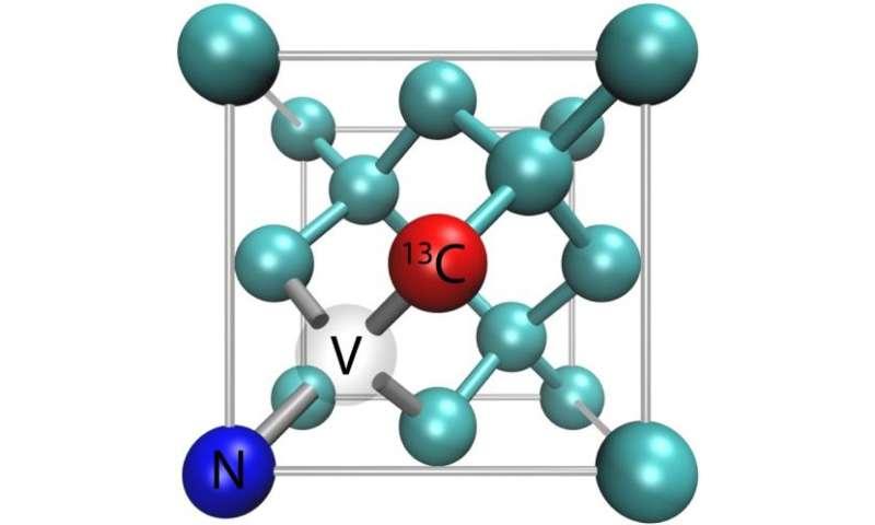Increased NMR/MRI sensitivity through hyperpolarization of nuclei in diamond