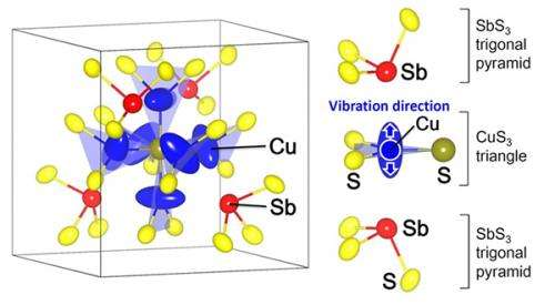 Naturally occurring mineral for thermoelectric power generation