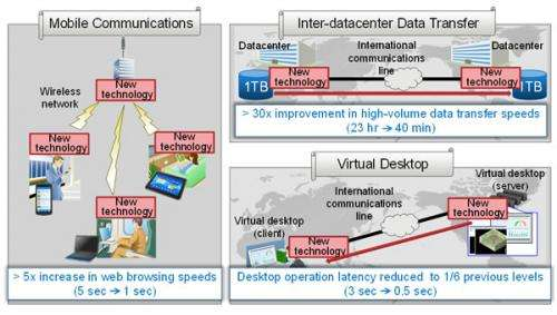 New data transfer protocol enabling improved transmissions speeds