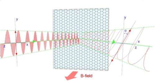 NRL scientists demonstrate infrared light modulation with graphene