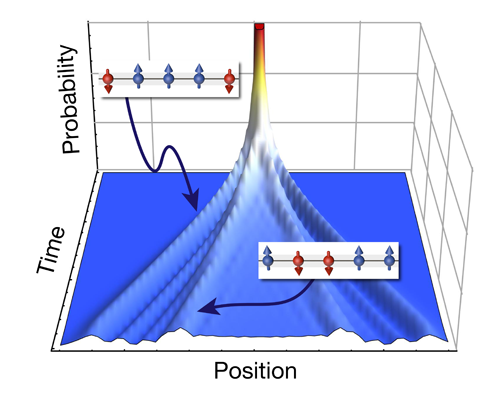 Scientists directly observe bound states of elementary magnets in ferromagnetic quantum crystals