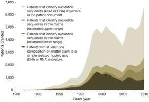 Study assesses impact of pending landmark US Supreme Court case on gene patents
