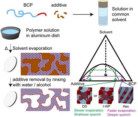 Versatile polymer film synthesis method invented