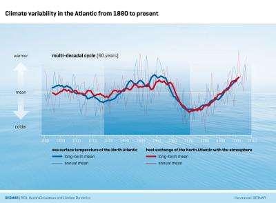 Deciphering the air-sea communication