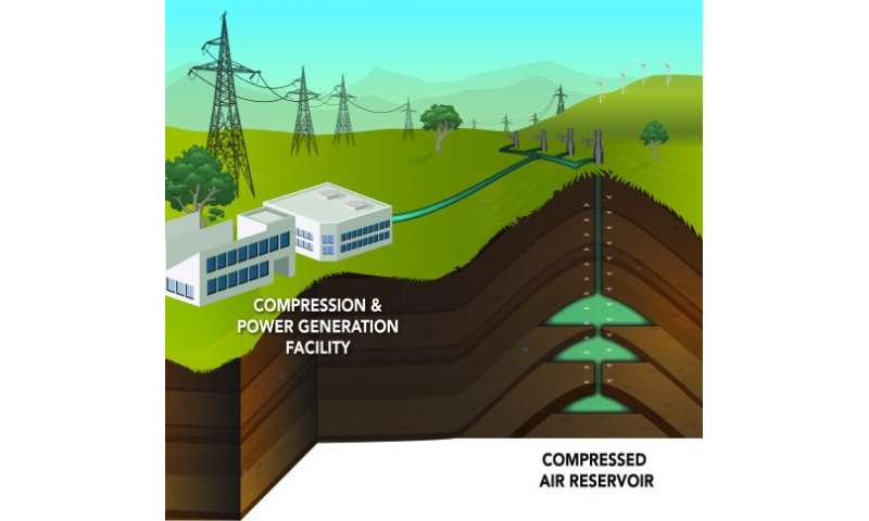 Not just blowing in the wind: Compressing air for renewable energy storage