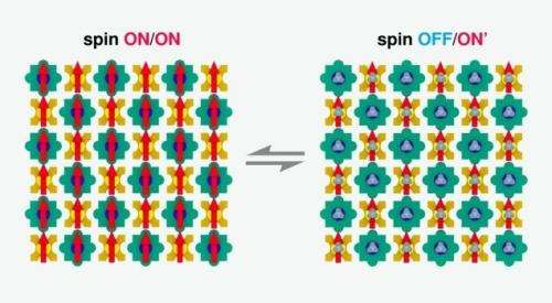 Magnetic nano-chessboard puts itself together: Researchers switch the quantum properties of magnetic molecules