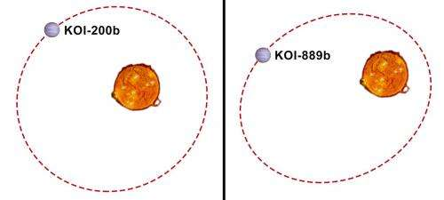 Detection of two new exoplanets with Kepler, SOPHIE and HARPS-N